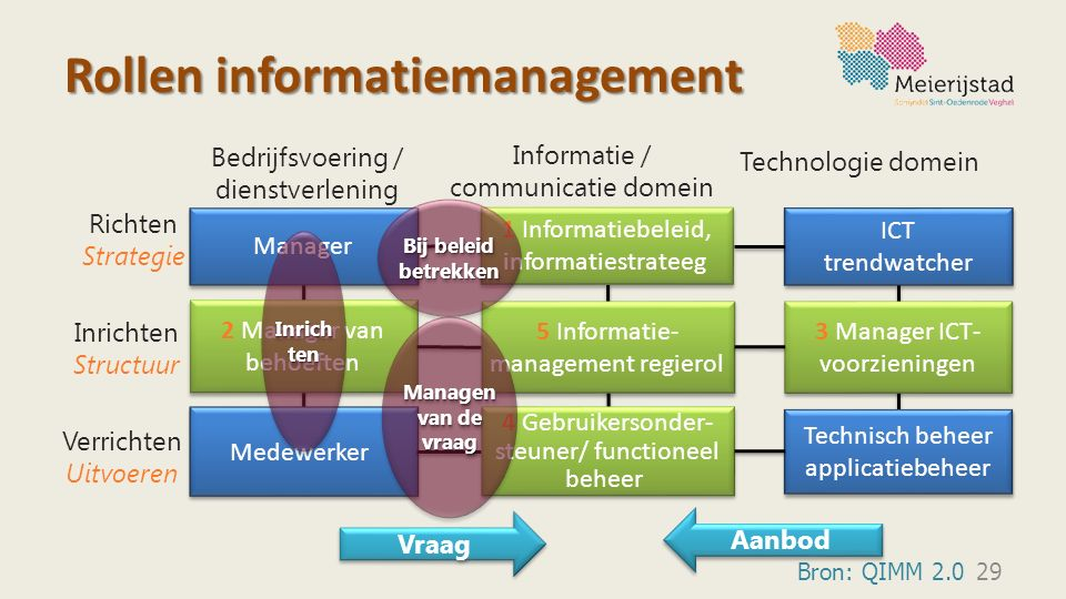 Rollen informatiemanagement