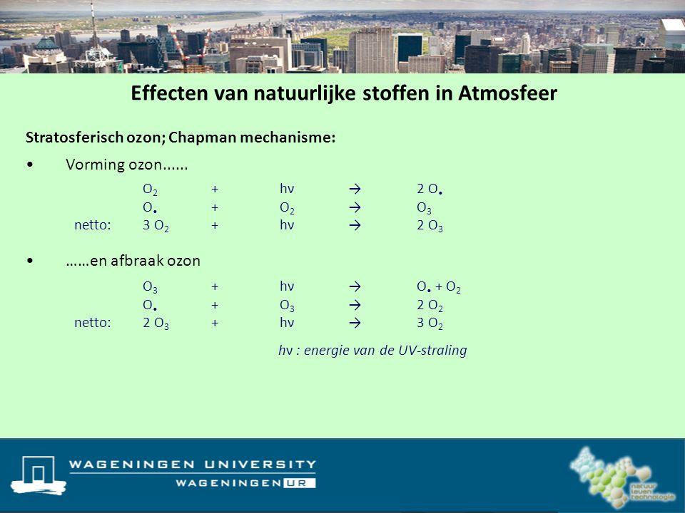 Effecten van natuurlijke stoffen in Atmosfeer