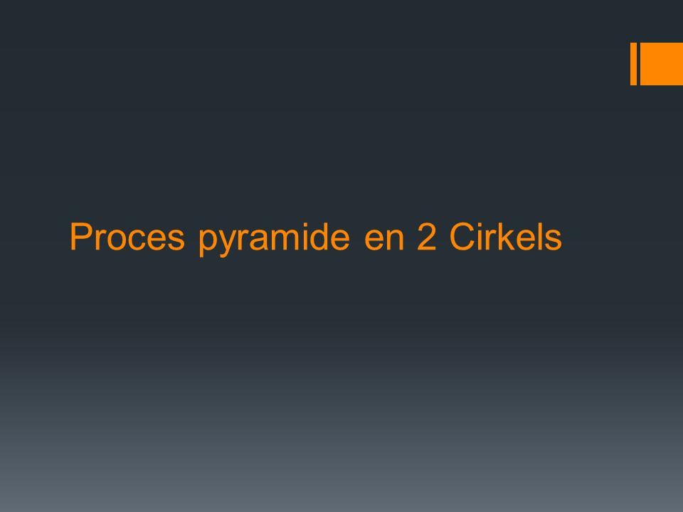 Proces pyramide en 2 Cirkels