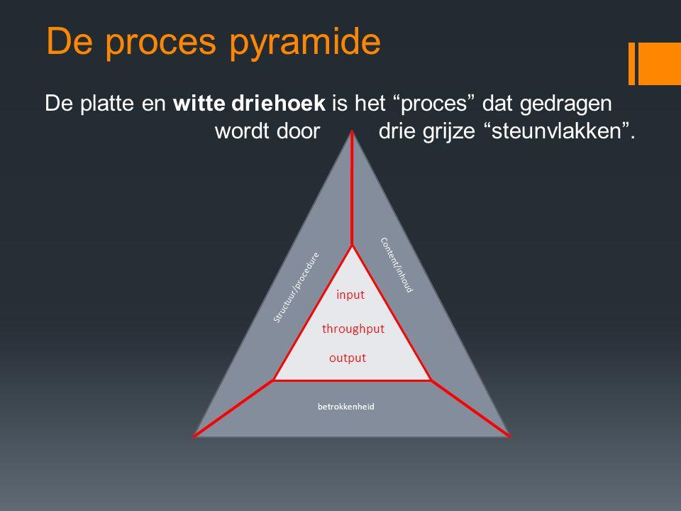 De proces pyramide De platte en witte driehoek is het proces dat gedragen wordt door drie grijze steunvlakken .