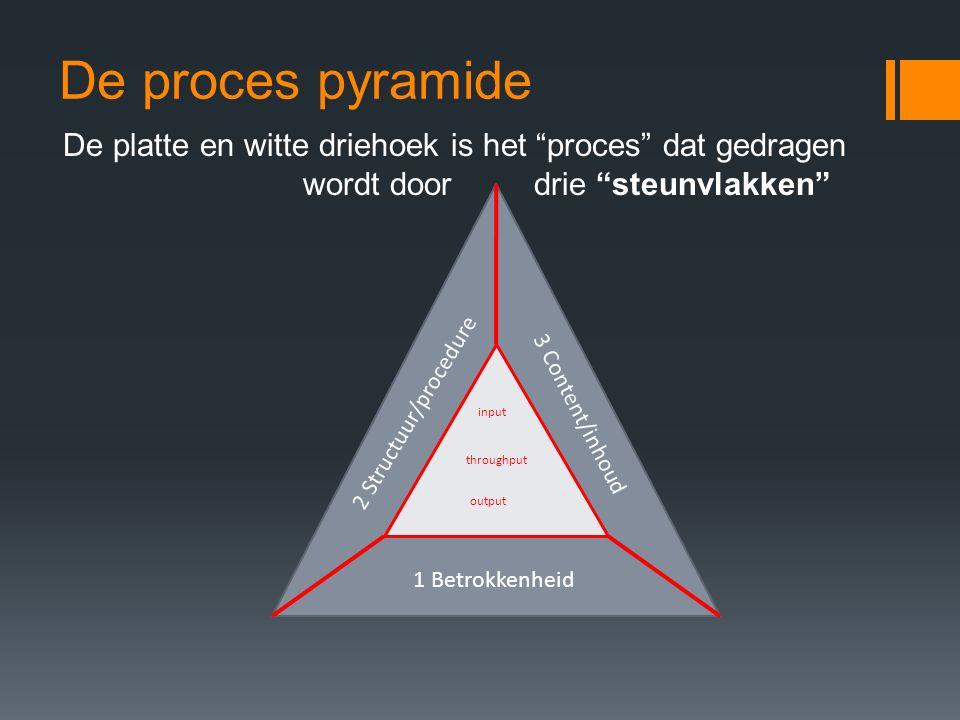 De proces pyramide De platte en witte driehoek is het proces dat gedragen wordt door drie steunvlakken