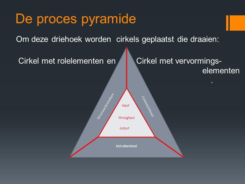 De proces pyramide Om deze driehoek worden cirkels geplaatst die draaien: Cirkel met rolelementen en Cirkel met vervormings- elementen .