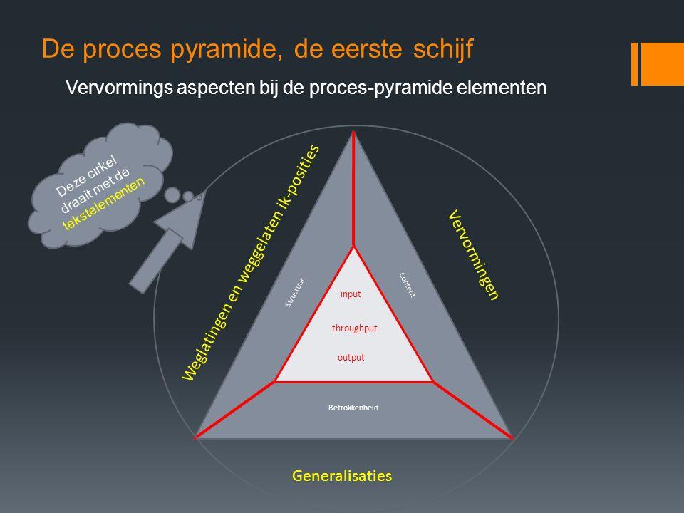 De proces pyramide, de eerste schijf