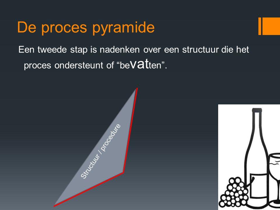 De proces pyramide Een tweede stap is nadenken over een structuur die het proces ondersteunt of bevatten .