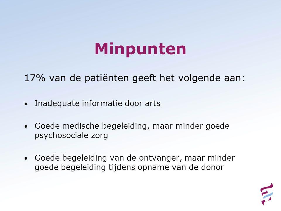 Minpunten 17% van de patiënten geeft het volgende aan: