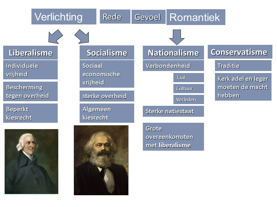 Verlichting Romantiek Rede Gevoel Liberalisme Socialisme Nationalisme