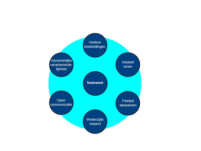 Heldere doelstellingen. Gezamenlijke. verantwoorde- lijkheid. Initiatief. tonen. Teamwerk. Open.