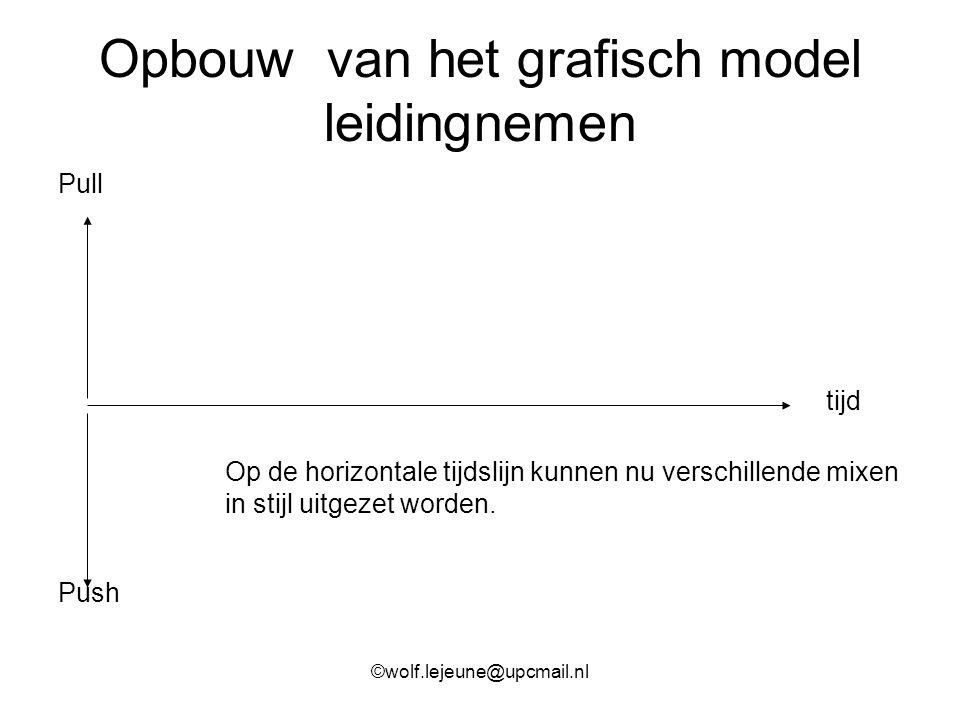 Opbouw van het grafisch model leidingnemen