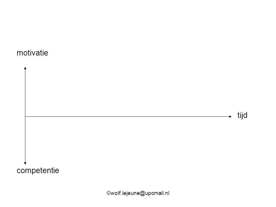 motivatie tijd competentie ©wolf.lejeune@upcmail.nl