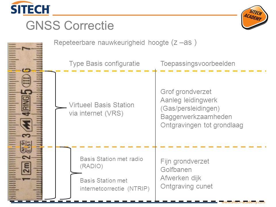 GNSS Correctie Repeteerbare nauwkeurigheid hoogte (z –as )