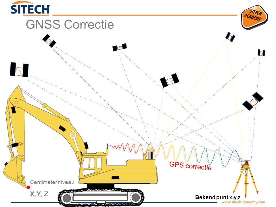 GNSS Correctie GPS correctie X,Y, Z Centimeter niveau