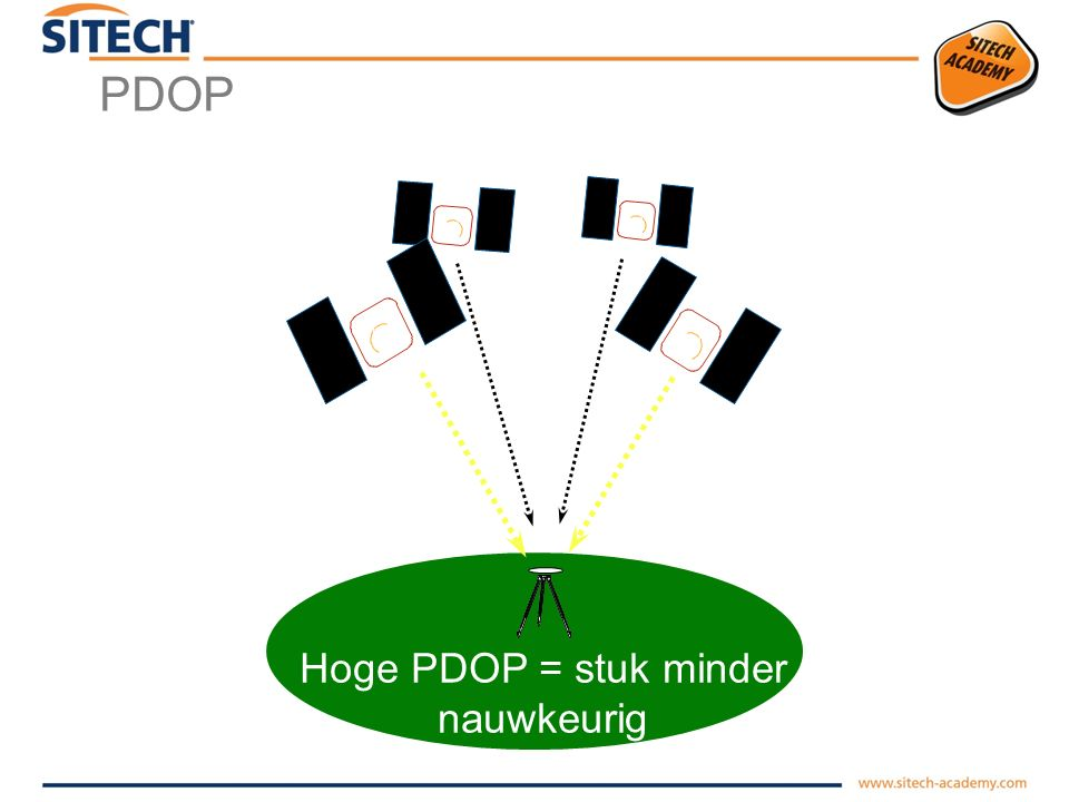 Hoge PDOP = stuk minder nauwkeurig