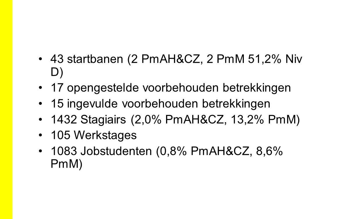 43 startbanen (2 PmAH&CZ, 2 PmM 51,2% Niv D)