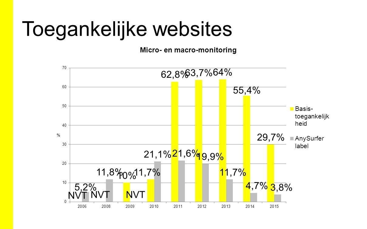 Toegankelijke websites
