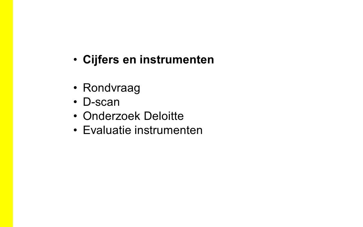 Cijfers en instrumenten Rondvraag D-scan Onderzoek Deloitte