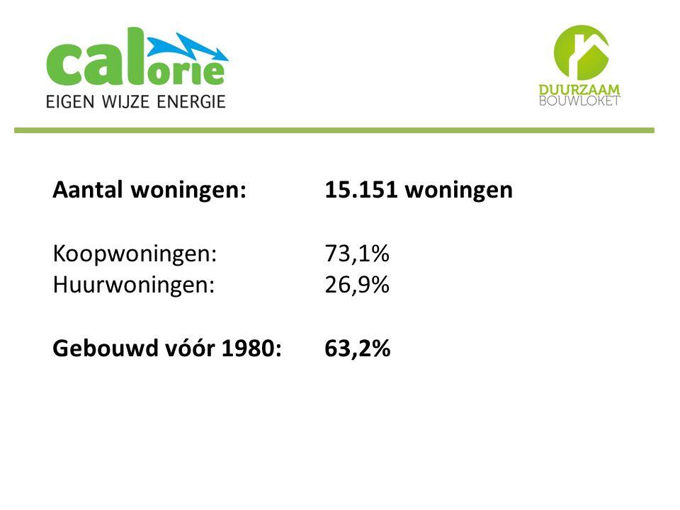Aantal woningen:. 15. 151 woningen Koopwoningen:. 73,1% Huurwoningen: