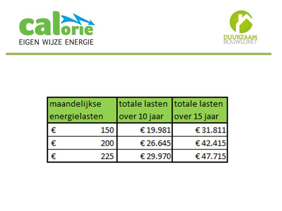 Stukje bewustwording over hoeveel geld we kwijt zijn aan gas en elektra.