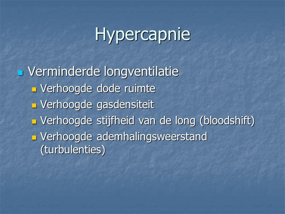 Hypercapnie Verminderde longventilatie Verhoogde dode ruimte