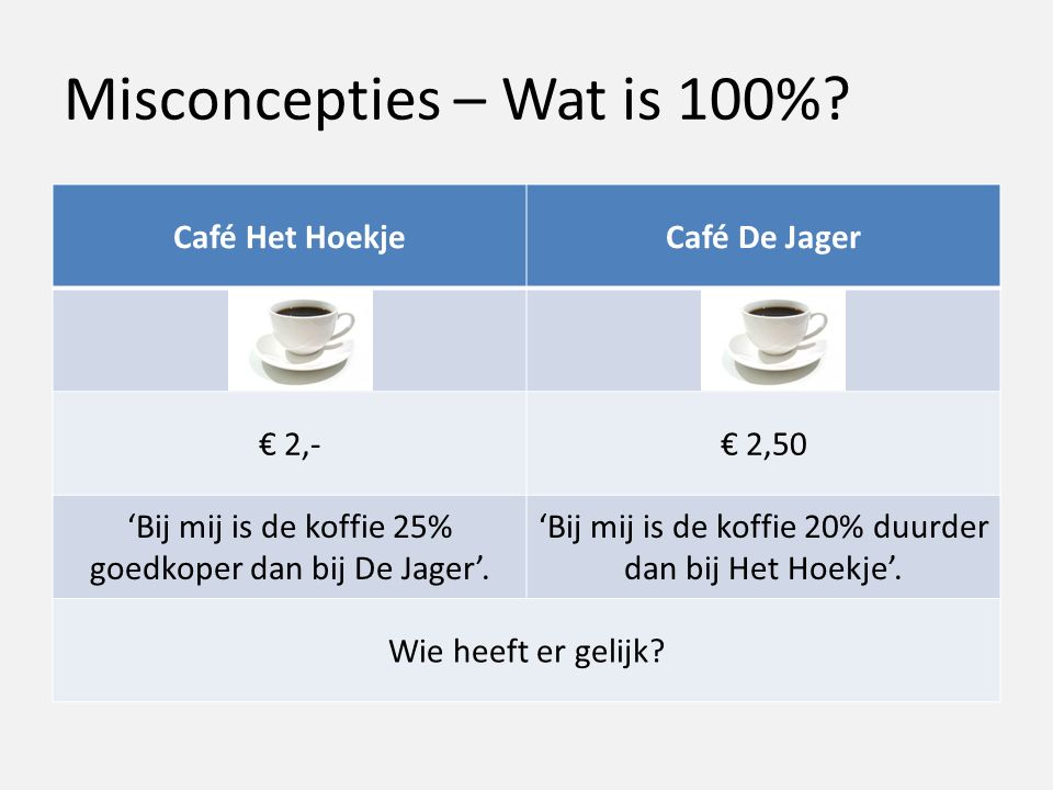 Misconcepties – Wat is 100%