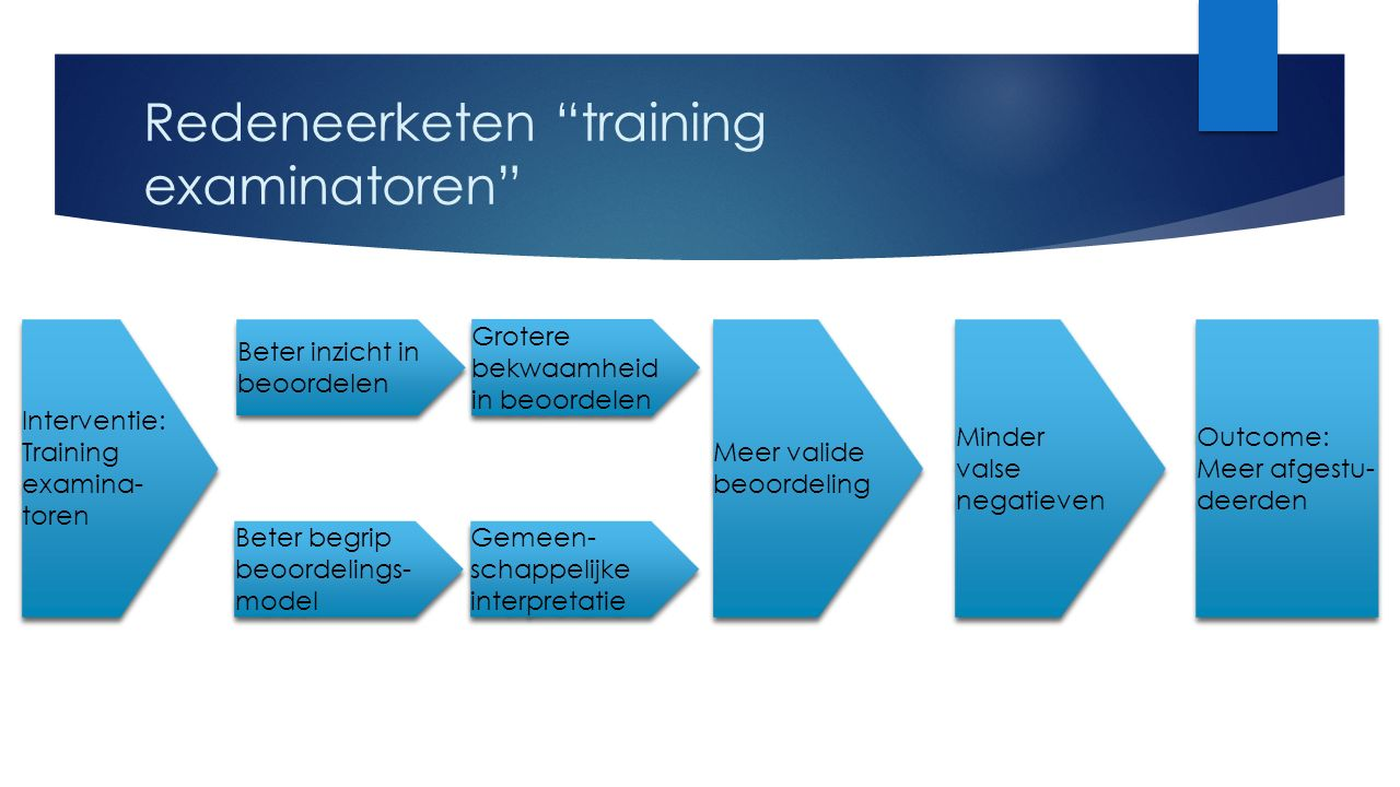 Redeneerketen training examinatoren