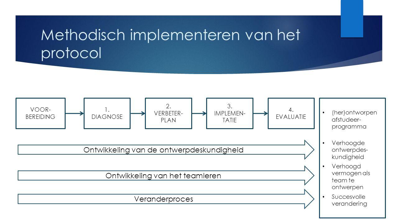Methodisch implementeren van het protocol