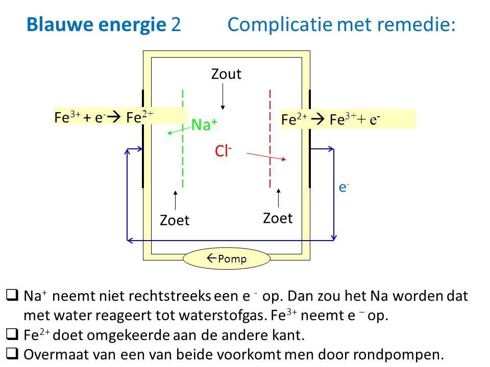 Blauwe energie 2 Complicatie met remedie: