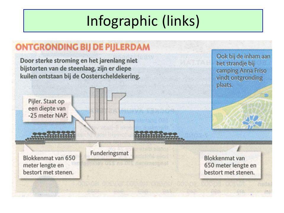 Infographic (links) De infographic daarbij (combinatie van deze dia 3 en 4) trok onze aandacht.
