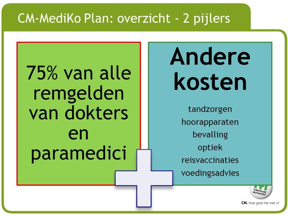 CM-MediKo Plan: overzicht - 2 pijlers