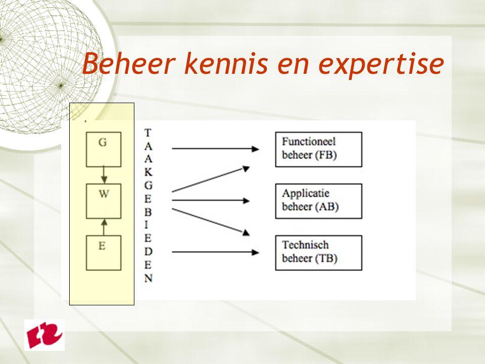 Beheer kennis en expertise
