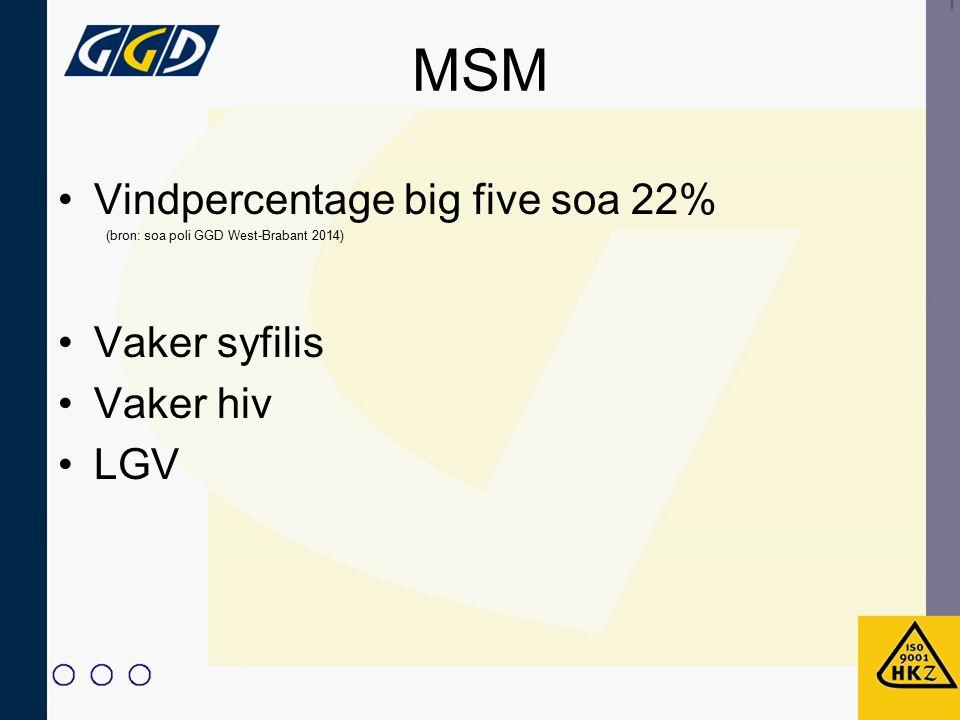 MSM Vindpercentage big five soa 22% Vaker syfilis Vaker hiv LGV