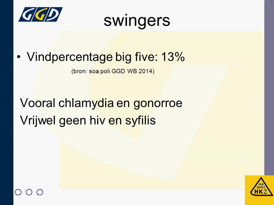 swingers Vindpercentage big five: 13% Vooral chlamydia en gonorroe