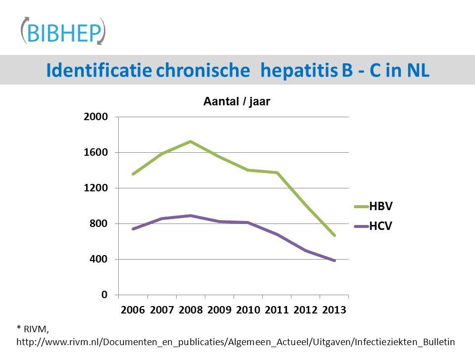 Identificatie chronische hepatitis B - C in NL