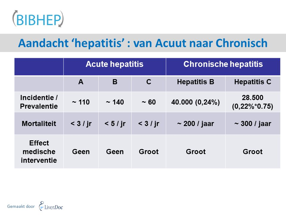 Aandacht 'hepatitis' : van Acuut naar Chronisch