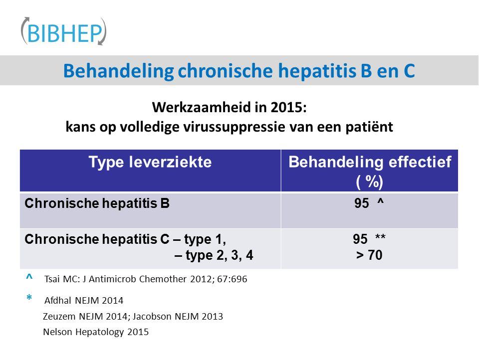 Behandeling chronische hepatitis B en C