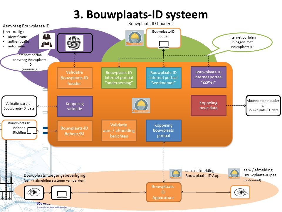 3. Bouwplaats-ID systeem