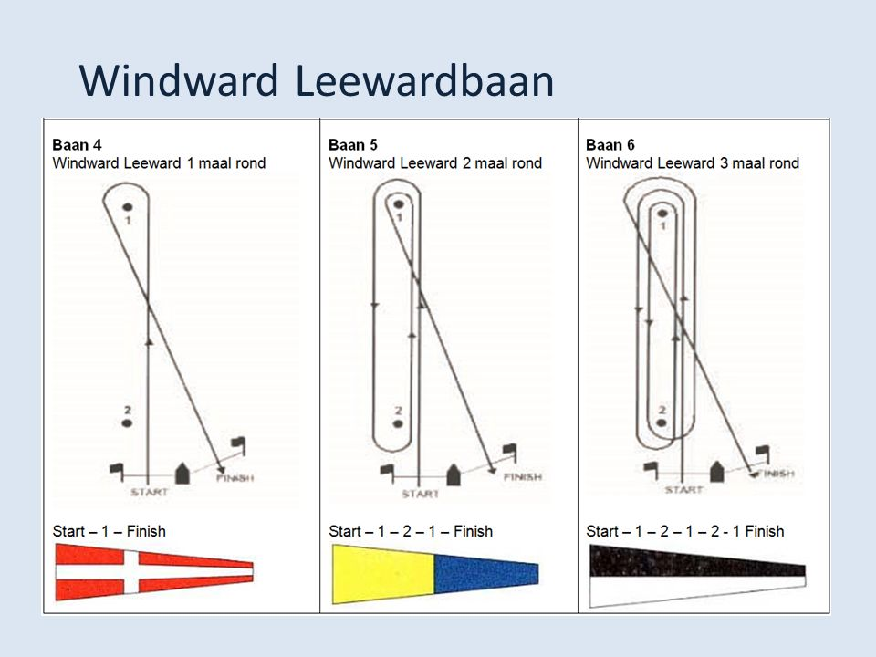 Windward Leewardbaan
