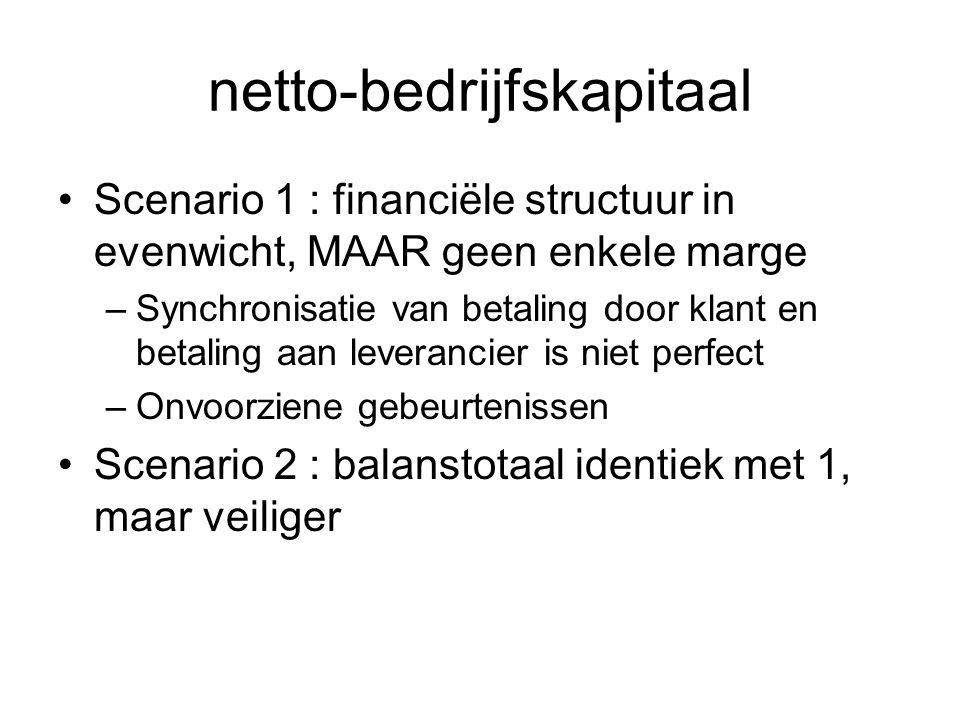 netto-bedrijfskapitaal