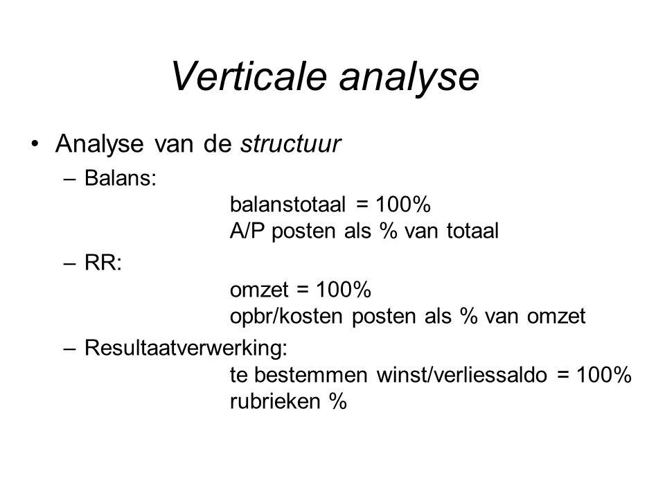 Verticale analyse Analyse van de structuur