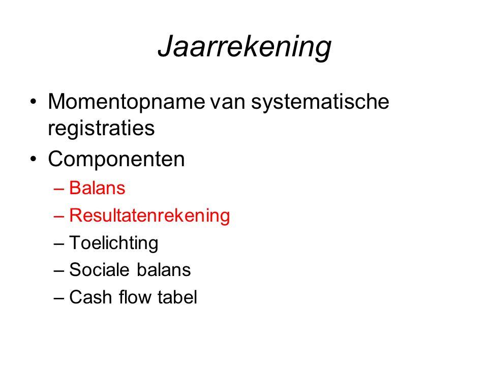 Jaarrekening Momentopname van systematische registraties Componenten
