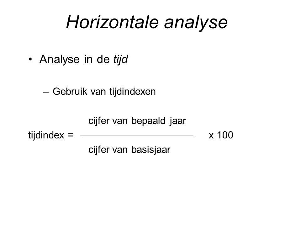 Horizontale analyse Analyse in de tijd Gebruik van tijdindexen