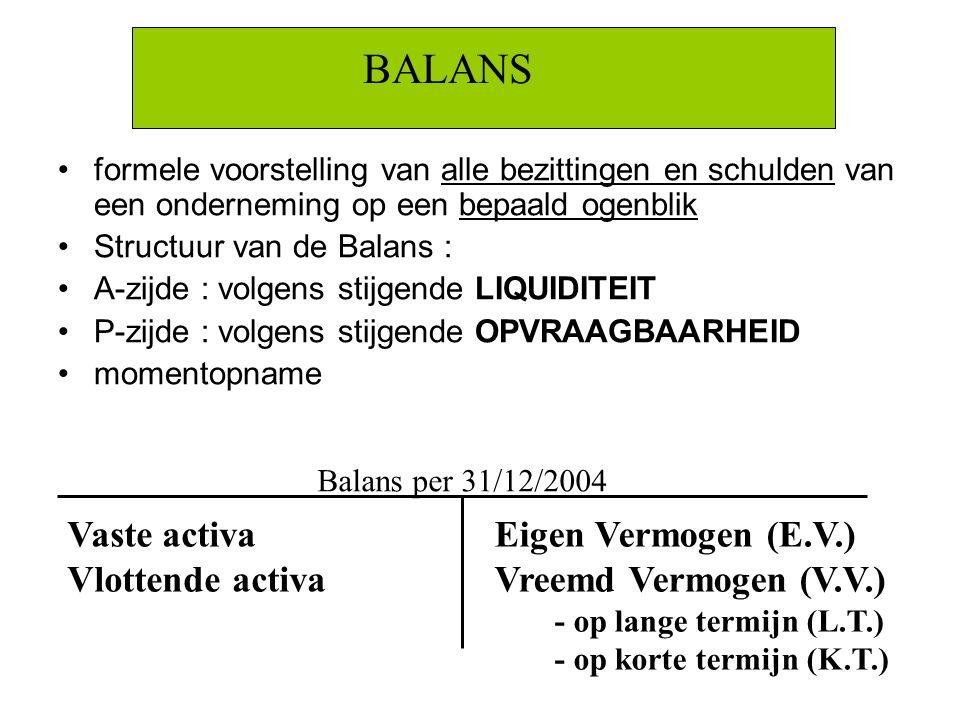BALANS Vaste activa Vlottende activa Eigen Vermogen (E.V.)