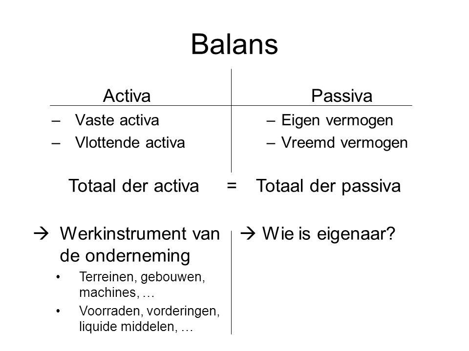 Balans Activa Passiva Totaal der activa = Totaal der passiva