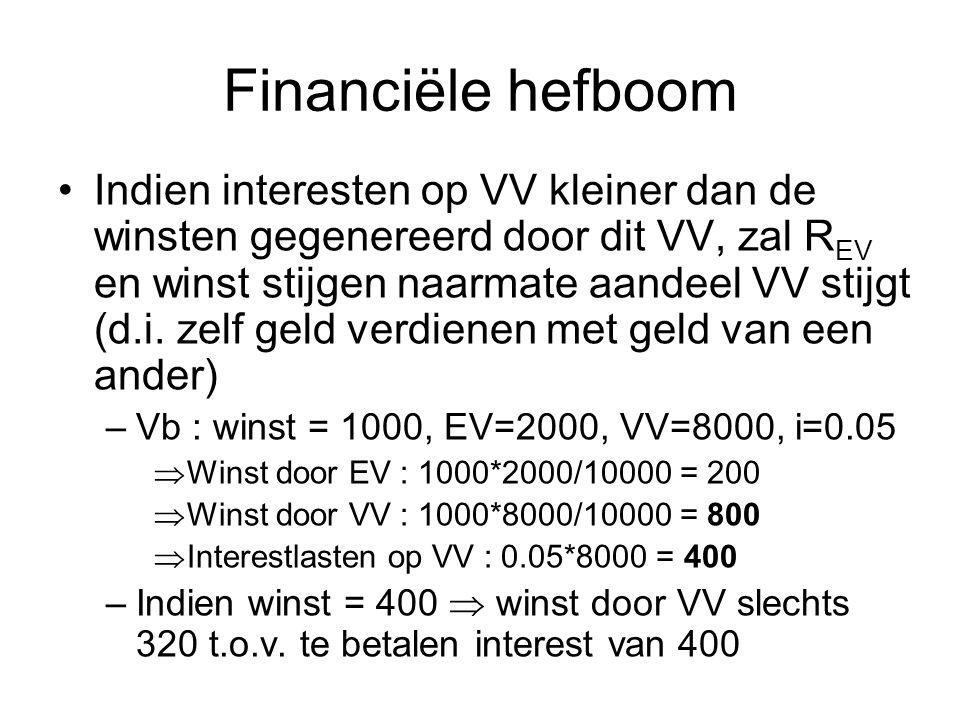 Financiële hefboom