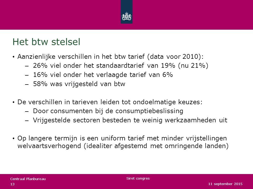 Het btw stelsel Aanzienlijke verschillen in het btw tarief (data voor 2010): 26% viel onder het standaardtarief van 19% (nu 21%)