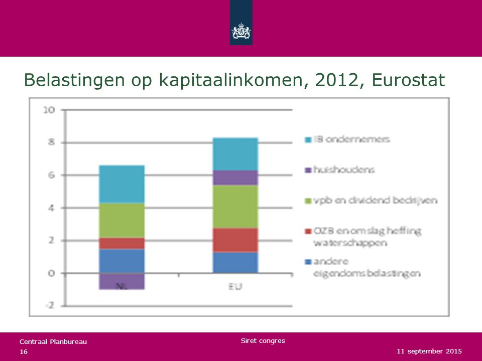 Belastingen op kapitaalinkomen, 2012, Eurostat