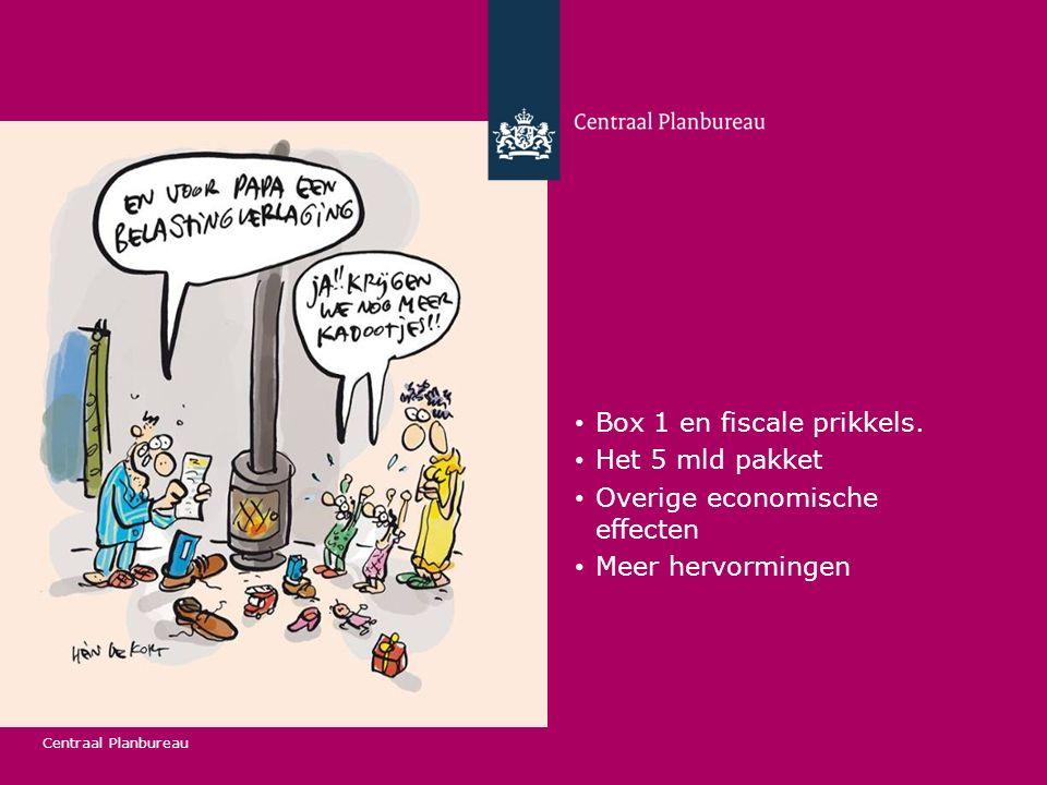 Box 1 en fiscale prikkels.
