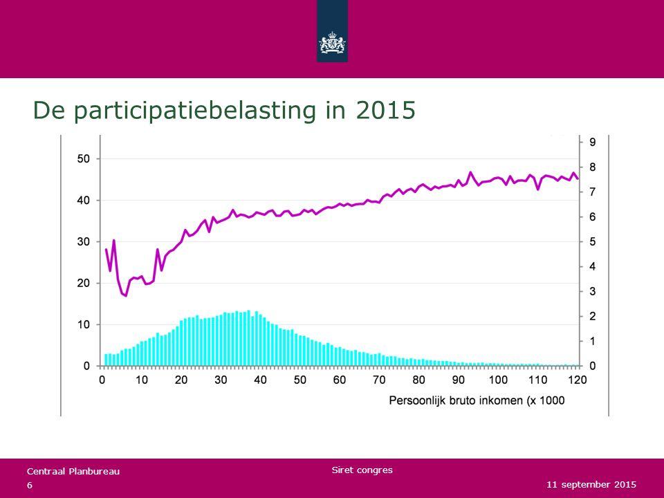 De participatiebelasting in 2015