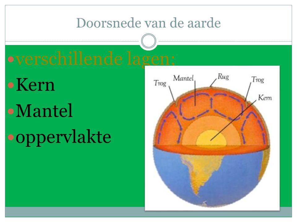 Doorsnede van de aarde verschillende lagen; Kern Mantel oppervlakte