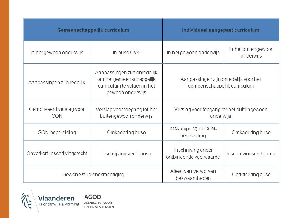 Gemeenschappelijk curriculum Individueel aangepast curriculum