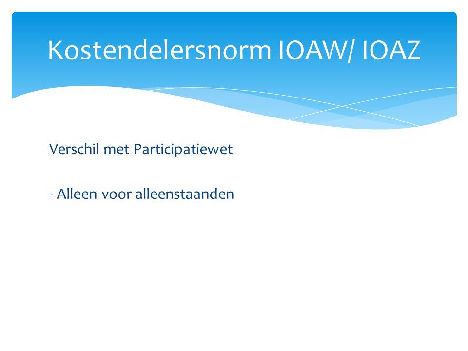 Kostendelersnorm IOAW/ IOAZ